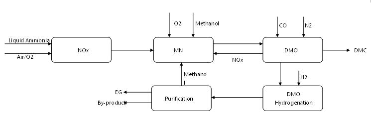 Monoethylene Glycol Meg  Plant  Meg Production Plant And