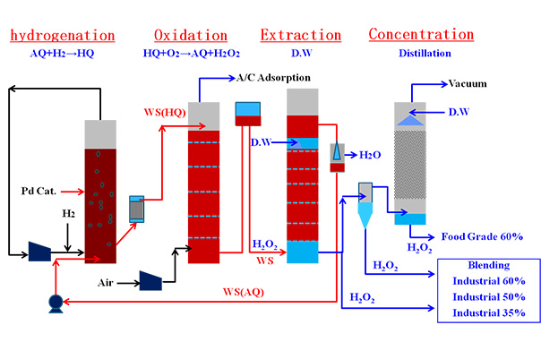 Fluidized Bed Hydrogen Peroxide Processes  Hydrogen Peroxide Plant Licensor  Hydrogen Peroxide